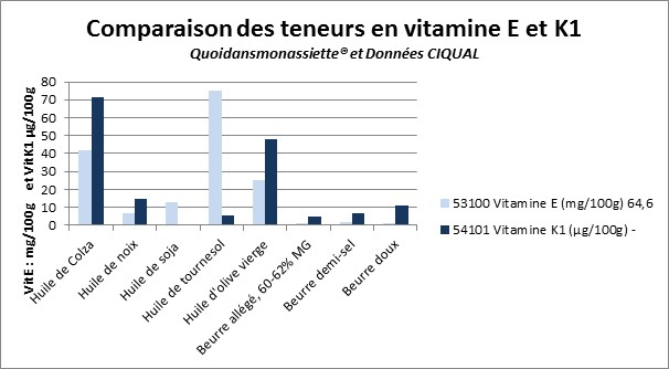 Comparaison des teneurs en vitamine E et K1 des huiles et beurres graphique