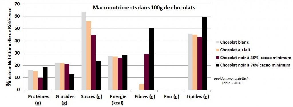 Composition nutritionnelle macronutriments energie lipide glucide chocolat blanc noir au lait