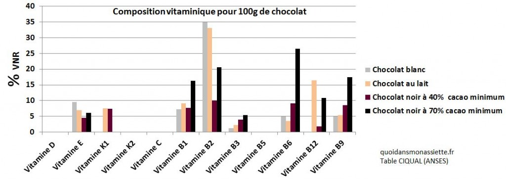 Composition nutritionnelle vitamines chocolat blanc noir au lait