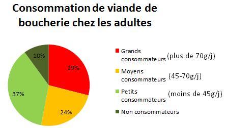 Consommation de viande de boucherie adulte CREDOC graphique