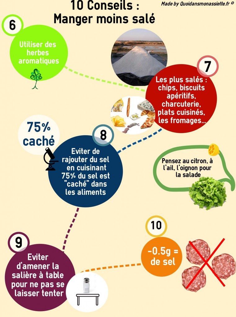 Infographie Sel diminuer consommation manger moins sale Quoidansmonassiette (3)