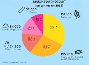 marche chocolat vente 2014
