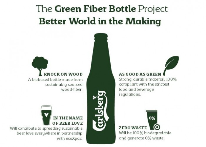 Green Fiber bottle Carlsberg biodégradable