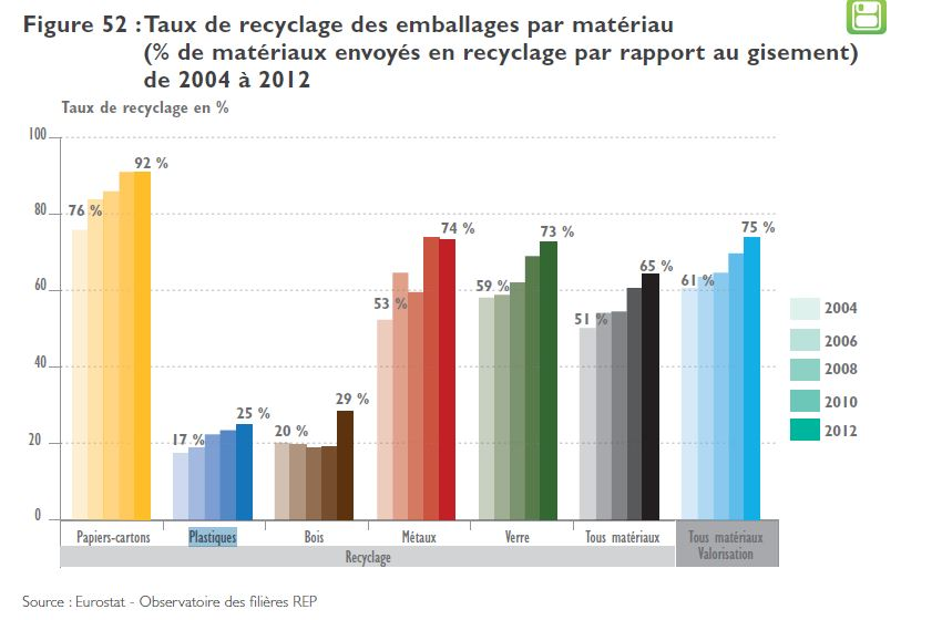Taux recyclage plastique REP