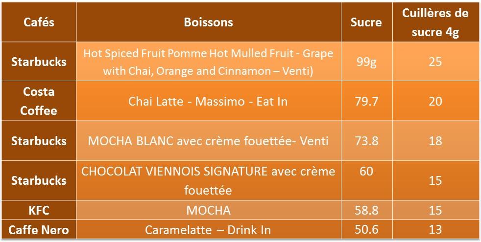 boissons aromatisées chaude teneur sucre comparaison