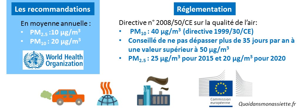 reglementation recommandation OMS particules fines matter pollution PM10 PM2.5