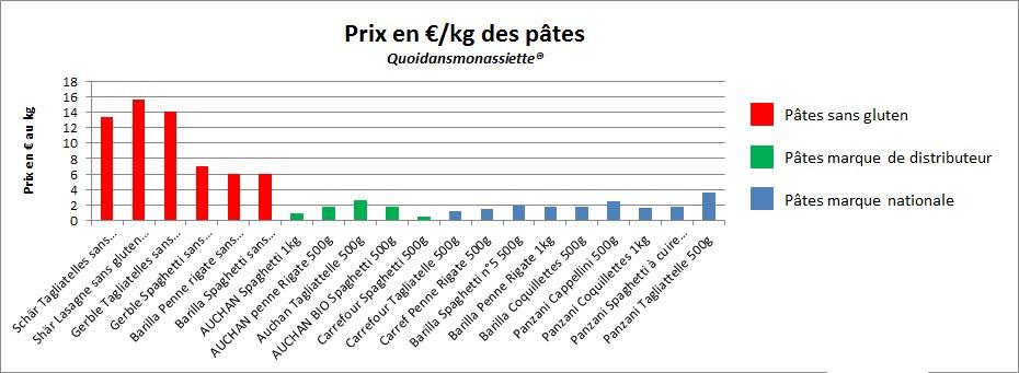 Comparaison prix pâtes sans gluten produit