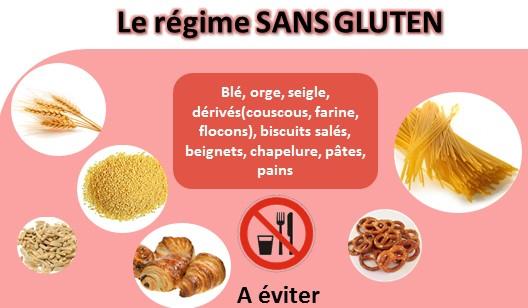 Infographie : Comment faire un régime sans gluten ? Quels