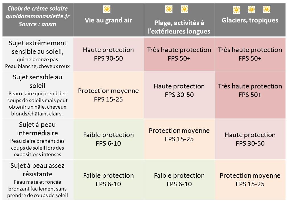 choix crème solaire facteur protection FPS SPF