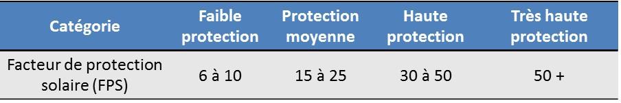 facteur protection solaire FPS Sun Protection factor SPF crème solaire