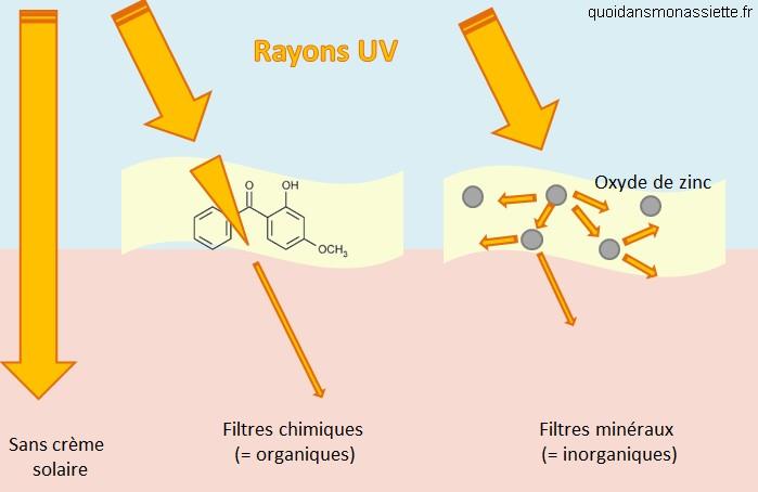 filtres UV ultraviolets chimiques minéral creme solaire