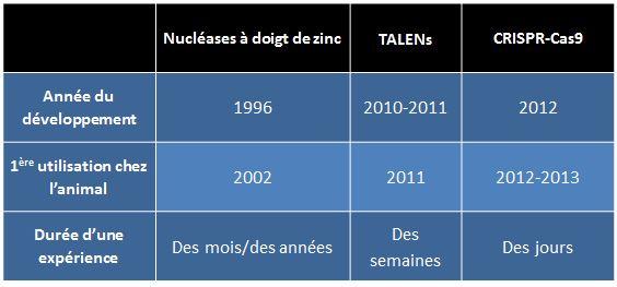 modification adn nuclease talens crispr-cas9 comparaison