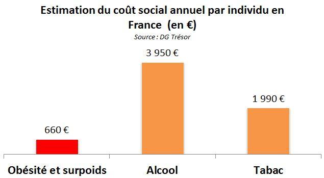 cout-social-sante-obesite-surpoids-france-tabac-alcool