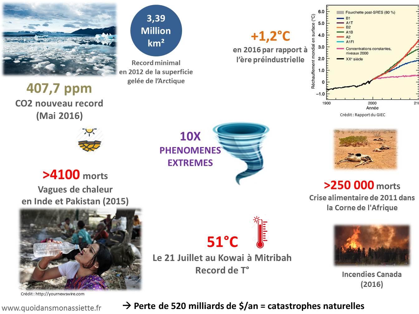Phénomène climatique extrêmes changement climatique