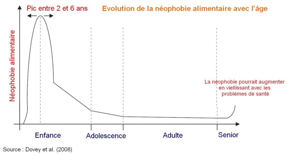 néophobie alimentaire âge evolution enfant refus manger