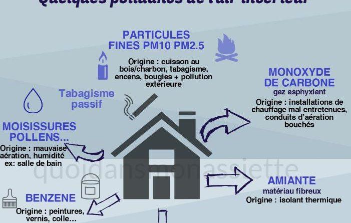 Qualité air intérieur pollution