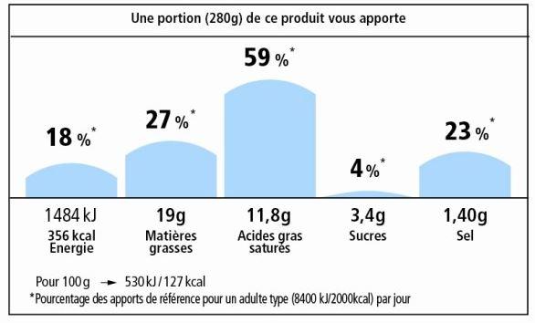 Nutri-repère logo score etiquetage nutritionnel
