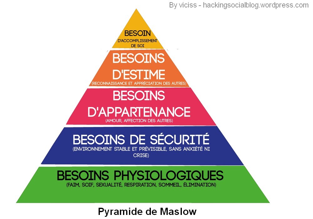 pyramide Maslow besoins need