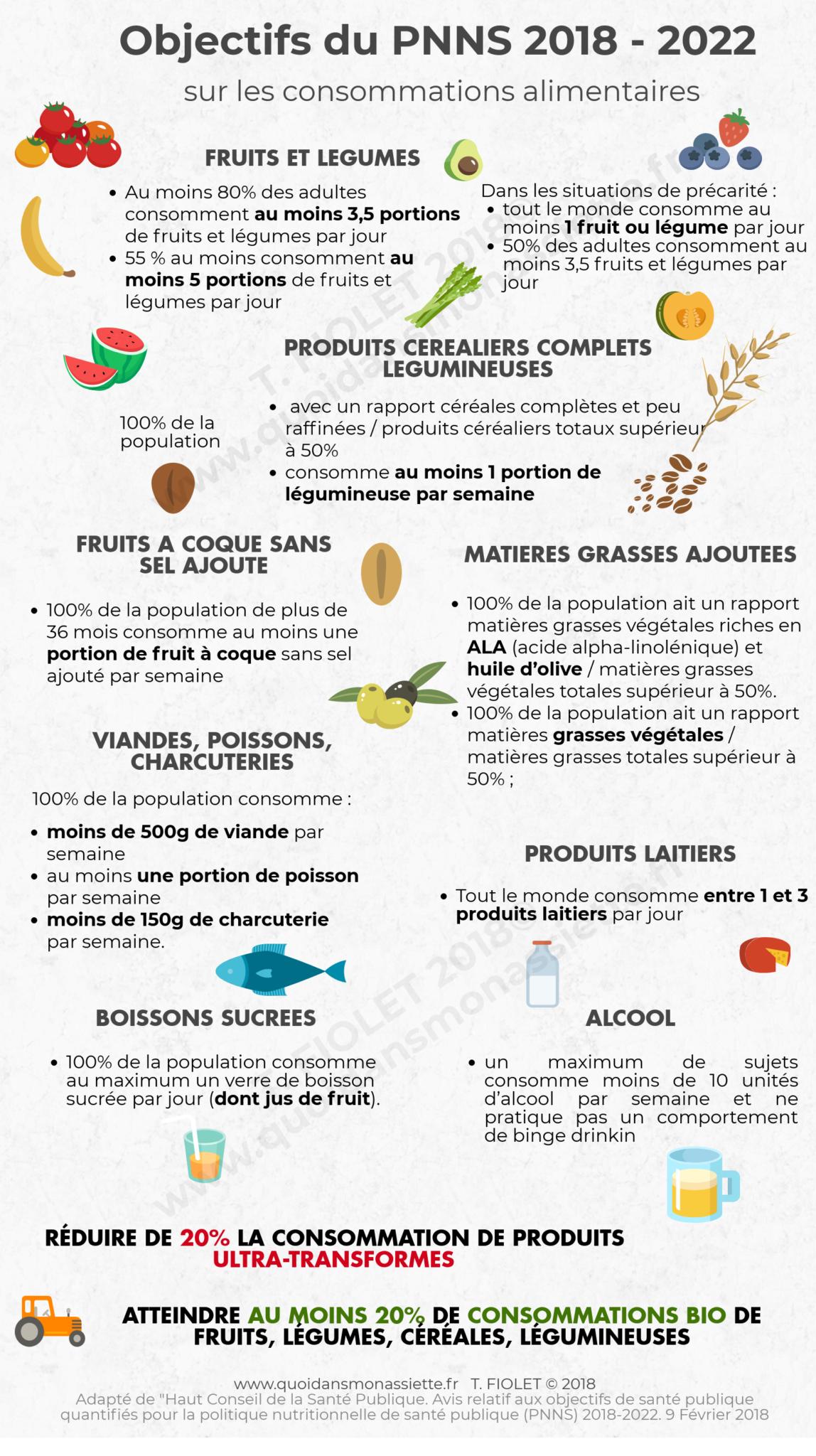 Infographie Objectifs PNNS 2018-2022 Français guidelines F2