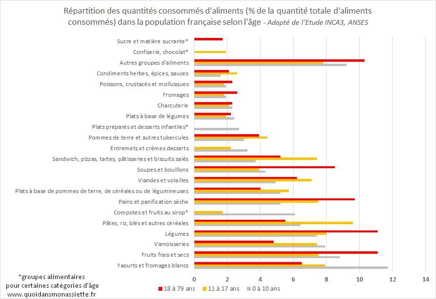 INCA3 français que mangent consommations alimentaires age