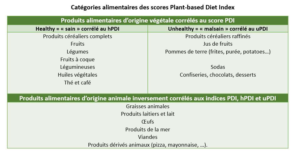 plant-based diet index PDI indice vegetarien vegetable 2