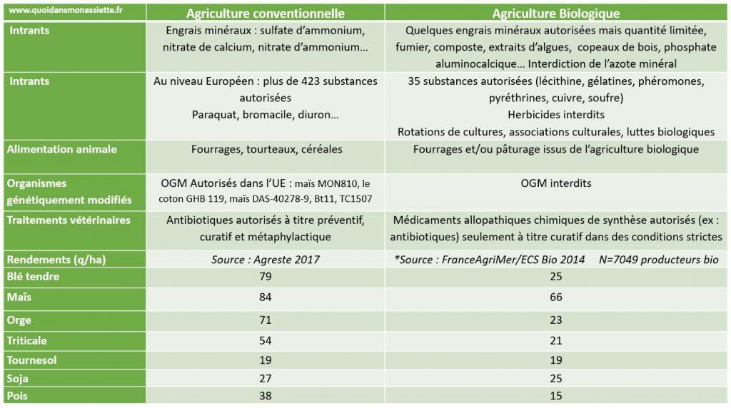 comparaison agricultulre biologique conventionnelle traditionnelle rendements pratiques