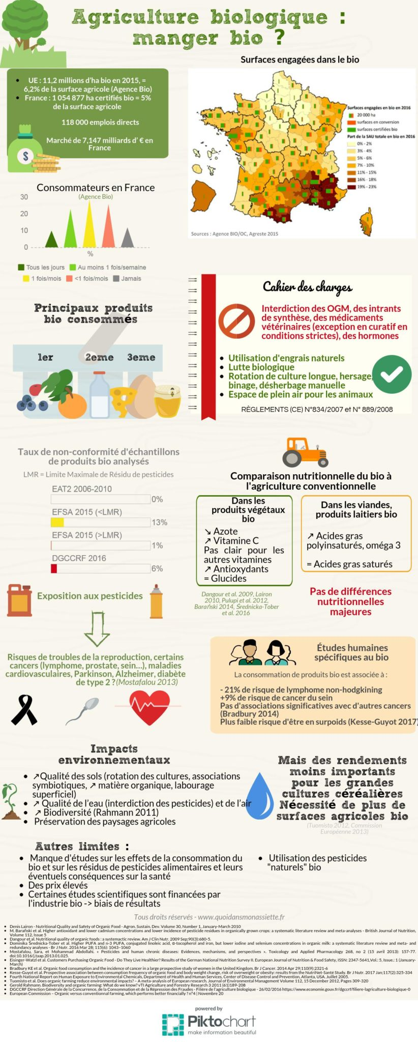 infographie agriculture alimentation biologique sante environnement nutrition