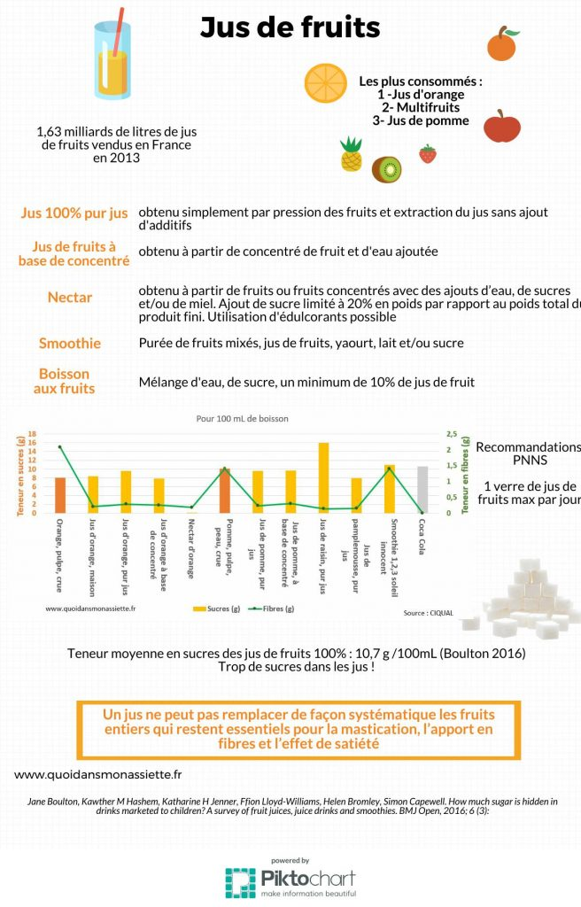 infographie jus de fruit smoothie boissons difference sucre nutrition
