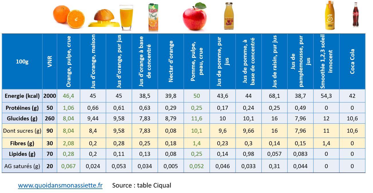 jus de fruits composition nutritionnelle