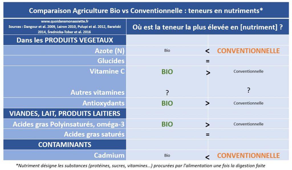 nutrition comparaison agricultulre biologique conventionnelle traditionnelle contaminants