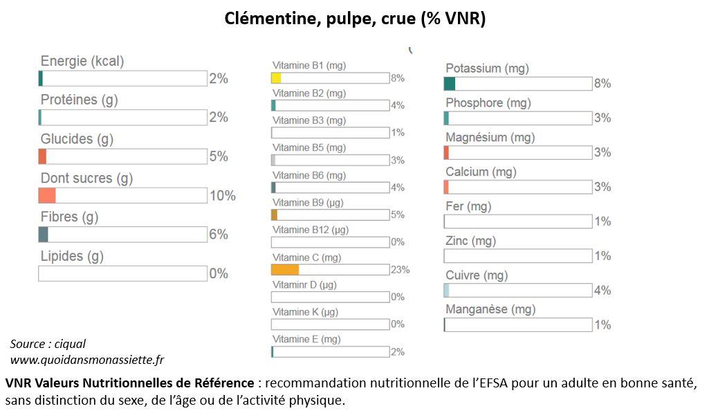 Valeurs nutritionnelles clémentine mandarine agrume
