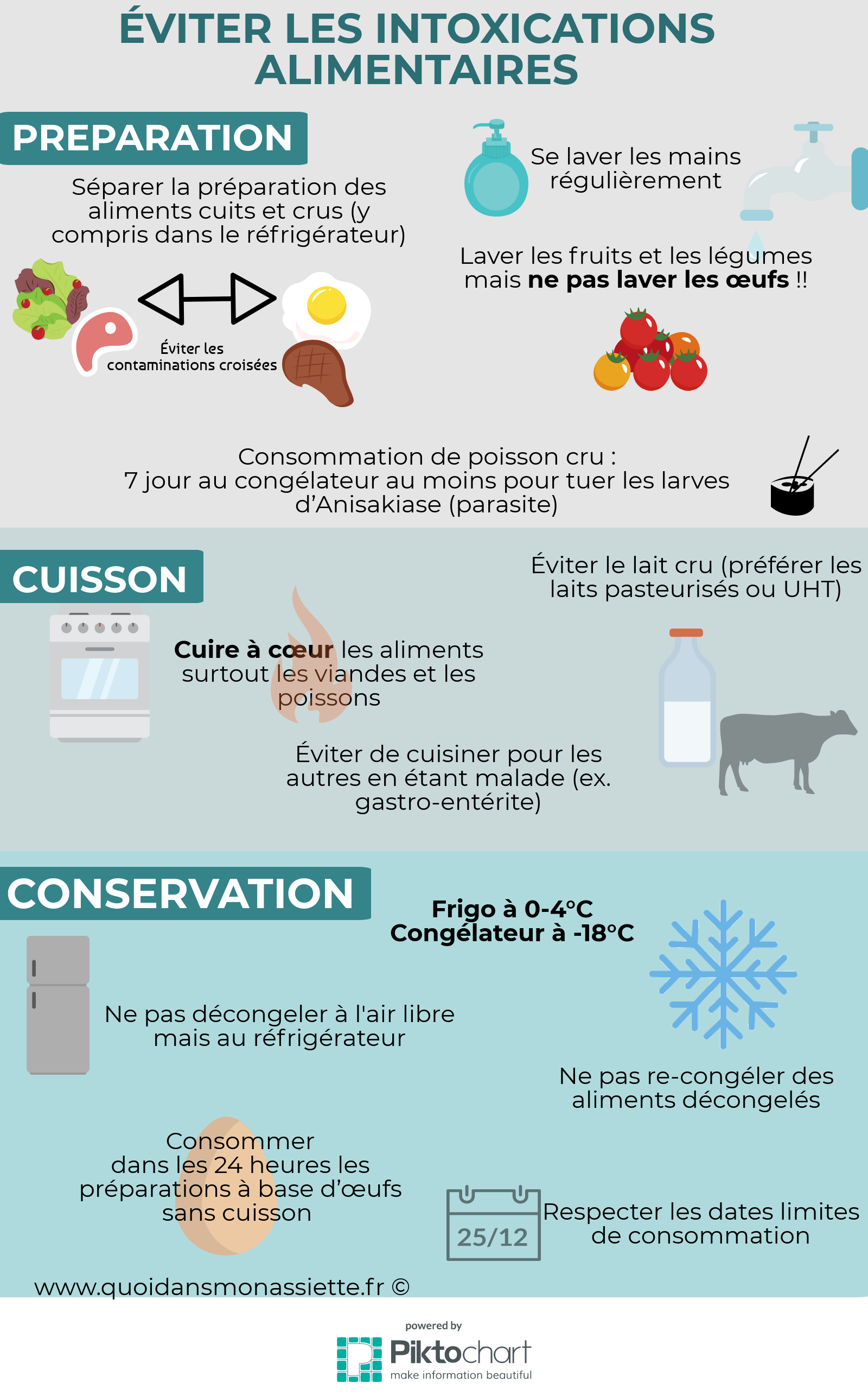 Eviter intoxications alimentaires prévention infographie