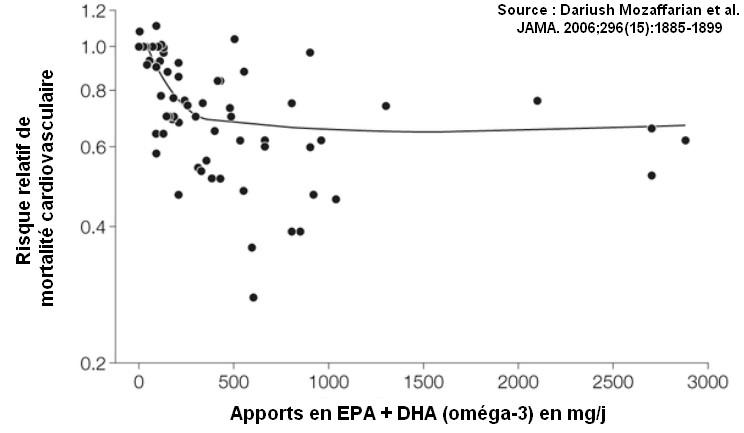 mortalite cardiovasculaire relation omega 3 EPA DHA