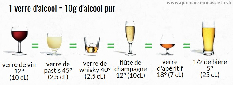 verre alcool volume degree dose 10 grammes equivalences