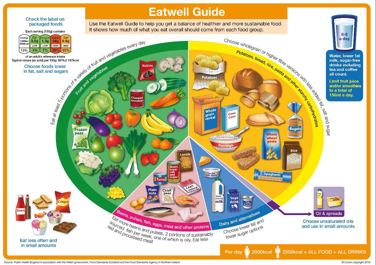 eatwell guide fsai