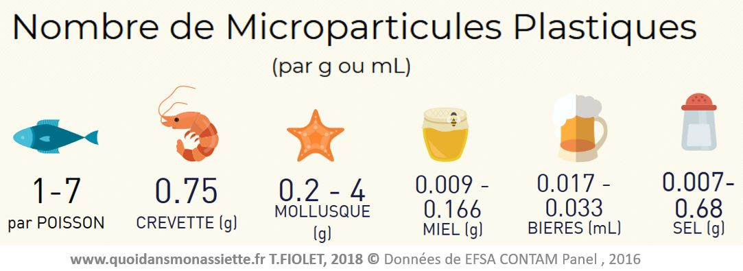 microparticules microplastiques alimentation in food contaminants