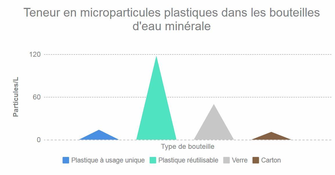 microplastique eau minérale bouteille plastique Münster