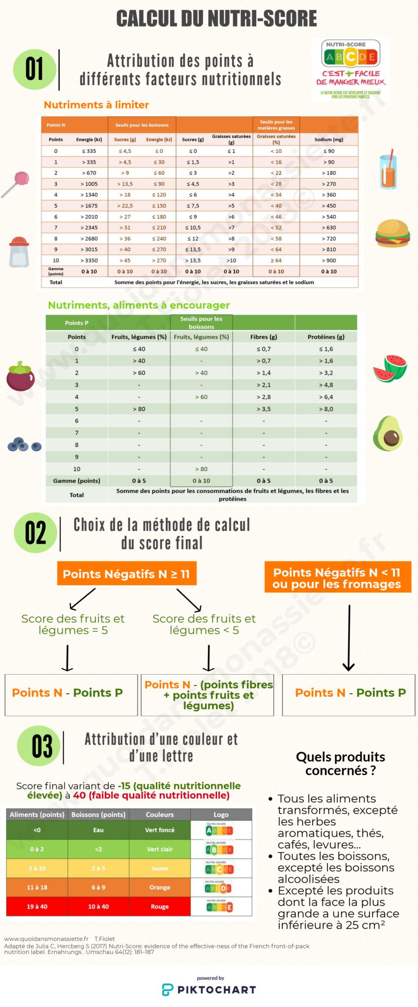 Infographie NutriScore Calcul Formules Scores Nutritionnel