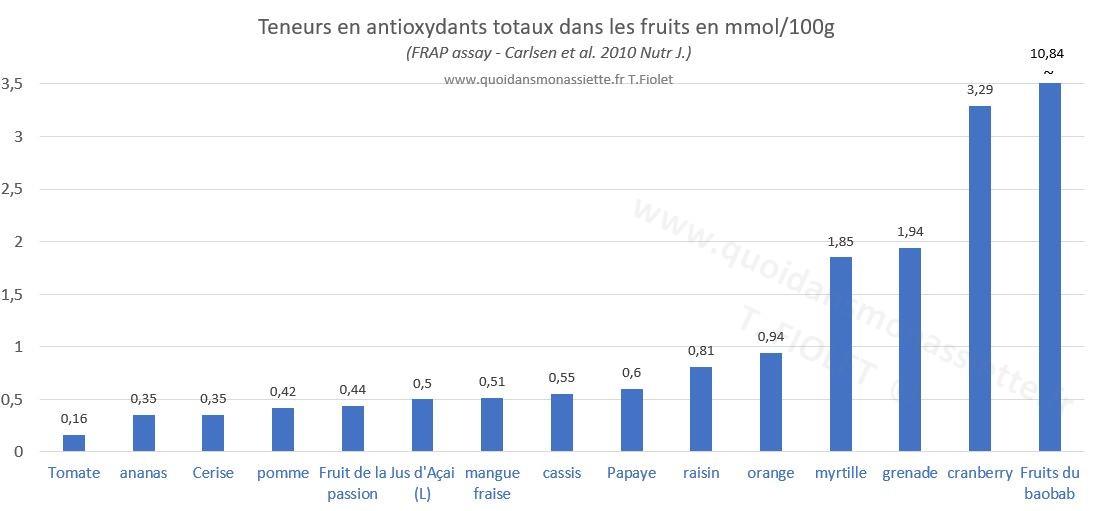 Superfruits acai Noni cranberry antioxydants teneurs fruits