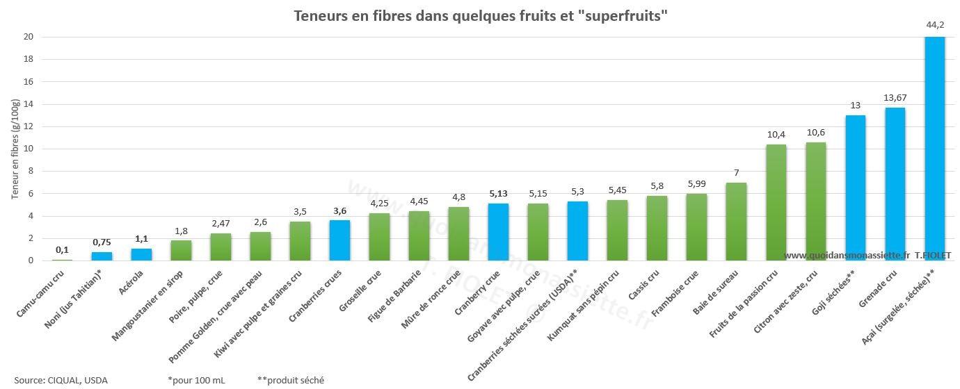 Superfruits teneurs Fibres alimentaires fiber