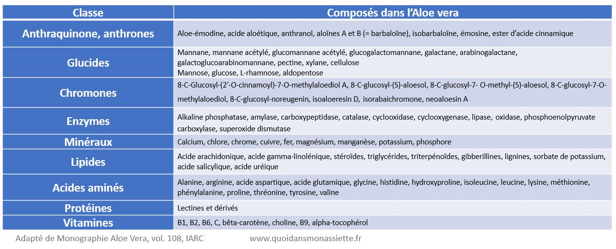 composition aloe vera gel composés bioactifs
