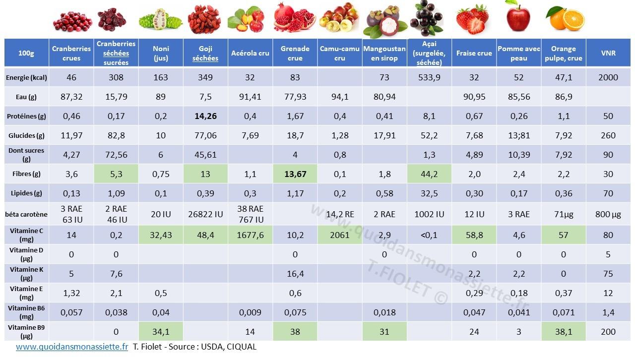 superfruit acai noni composition nutritionnelle teneur superfood