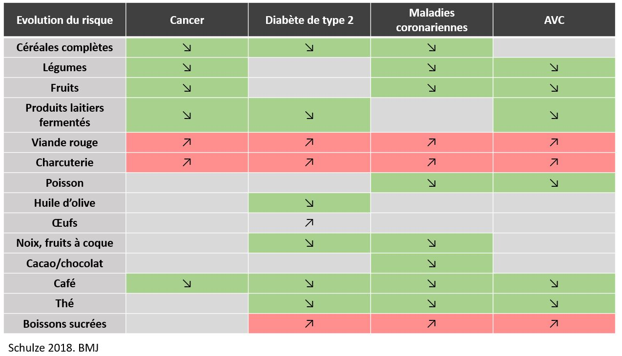 Alimentation maladies chroniques risque cancer maladies cardiovasculaires