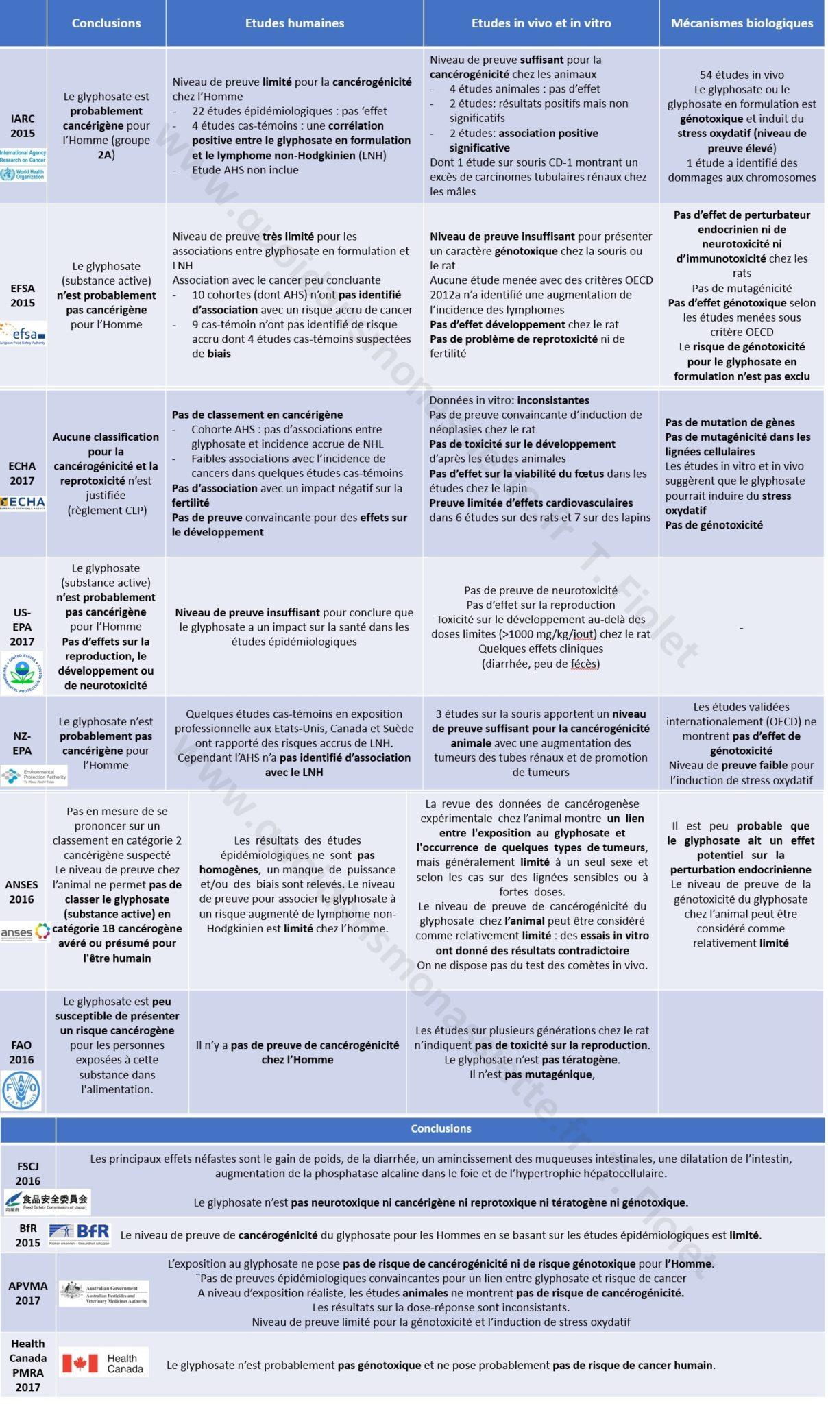 Glyphosate agences scientifiques européennes avis opinion scientific filigrane