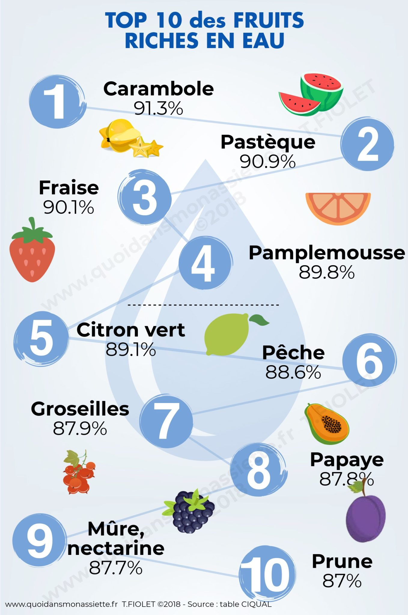 Top-10-Fruits-Riches-En-Eau-hydratants