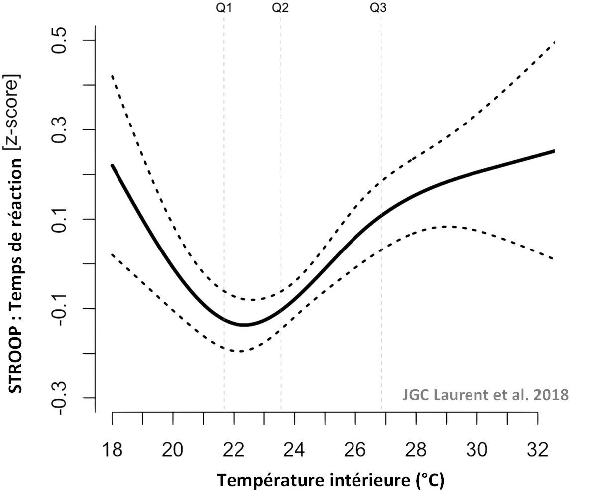 capacite cognitive vagues de chaleur temperature interieure