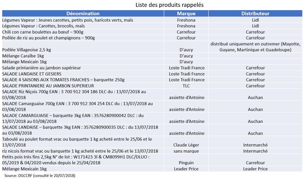 produits rappelé retires listeria monocytogene listeriose europe