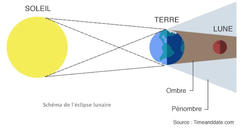 schema eclipse lunaire