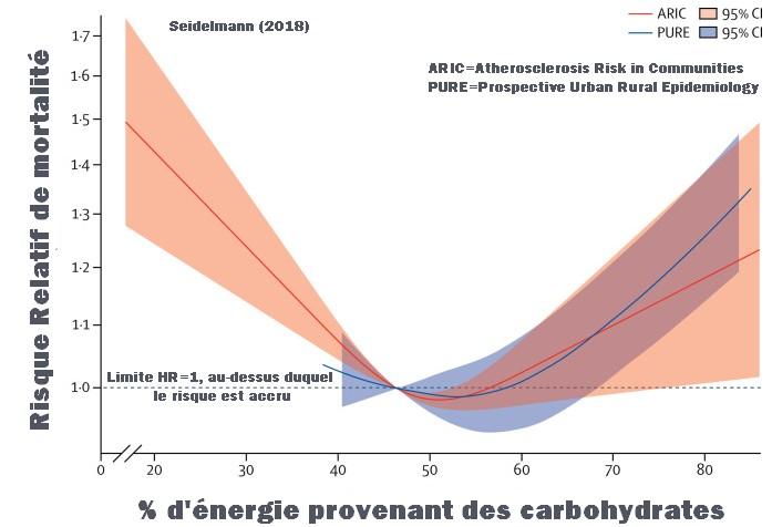 Carbohydrates mortalité relation en U