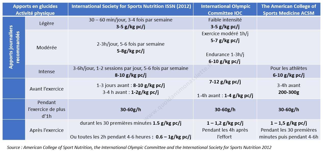 Glucides sucres apports sport activité physique recommandés